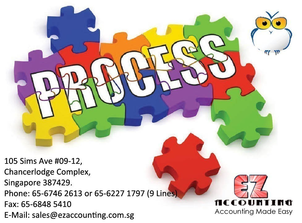 Process of Billilng and Invoice Software 978x723